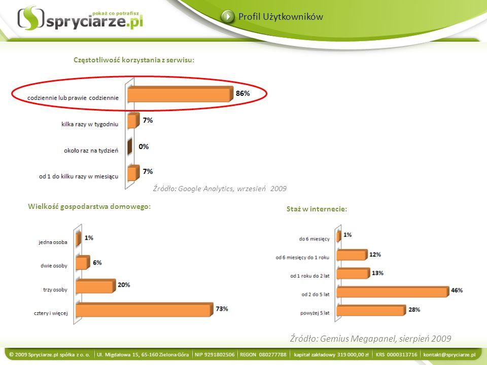 Wielkość gospodarstwa domowego: Staż w internecie: Profil Użytkowników © 2009 Spryciarze.pl spółka z o. o. Ul. Migdałowa 15, 65-160 Zielona Góra NIP 9