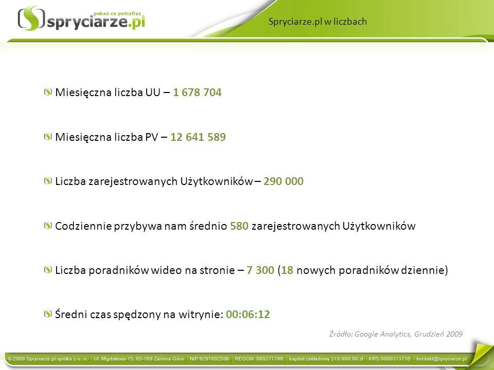 Miesięczna liczba UU – 1 678 704 Miesięczna liczba PV – 12 641 589 Liczba zarejestrowanych Użytkowników – 290 000 Codziennie przybywa nam średnio 580