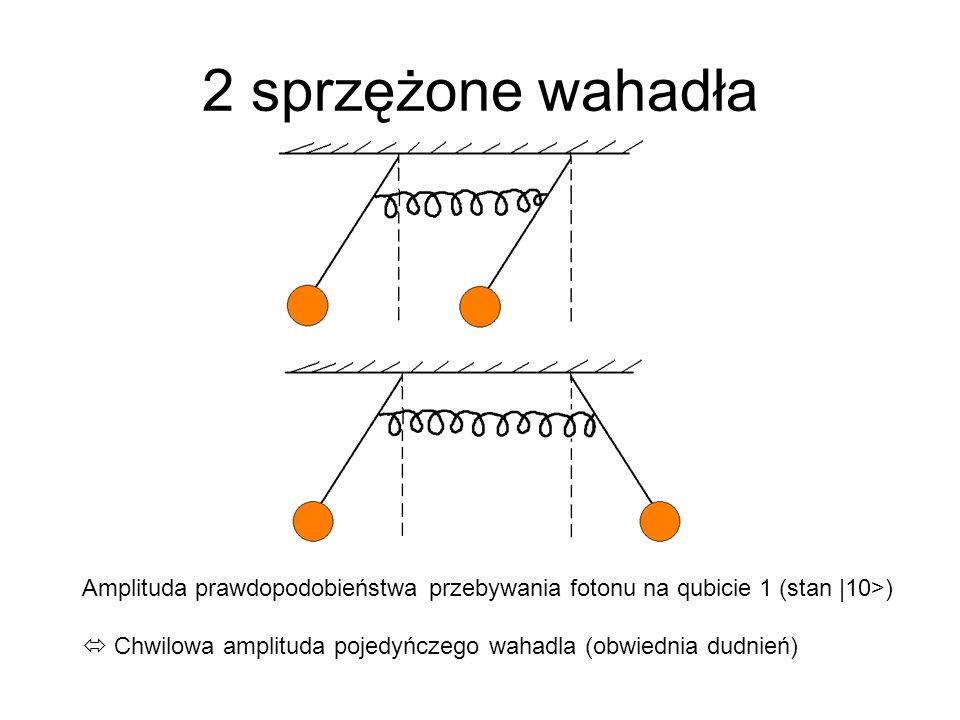 2 sprzężone wahadła Amplituda prawdopodobieństwa przebywania fotonu na qubicie 1 (stan |10>) Chwilowa amplituda pojedyńczego wahadla (obwiednia dudnie