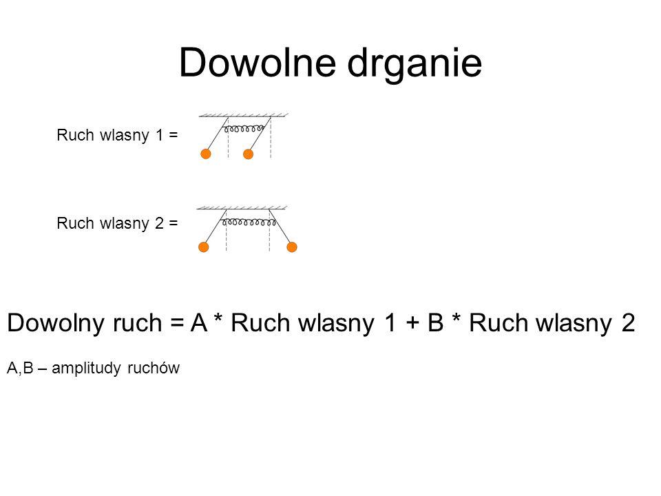 t= 0 => jedno wahadlo odchylone na bok + = + = Calkowity przeplyw energii na drugie wahadlo...