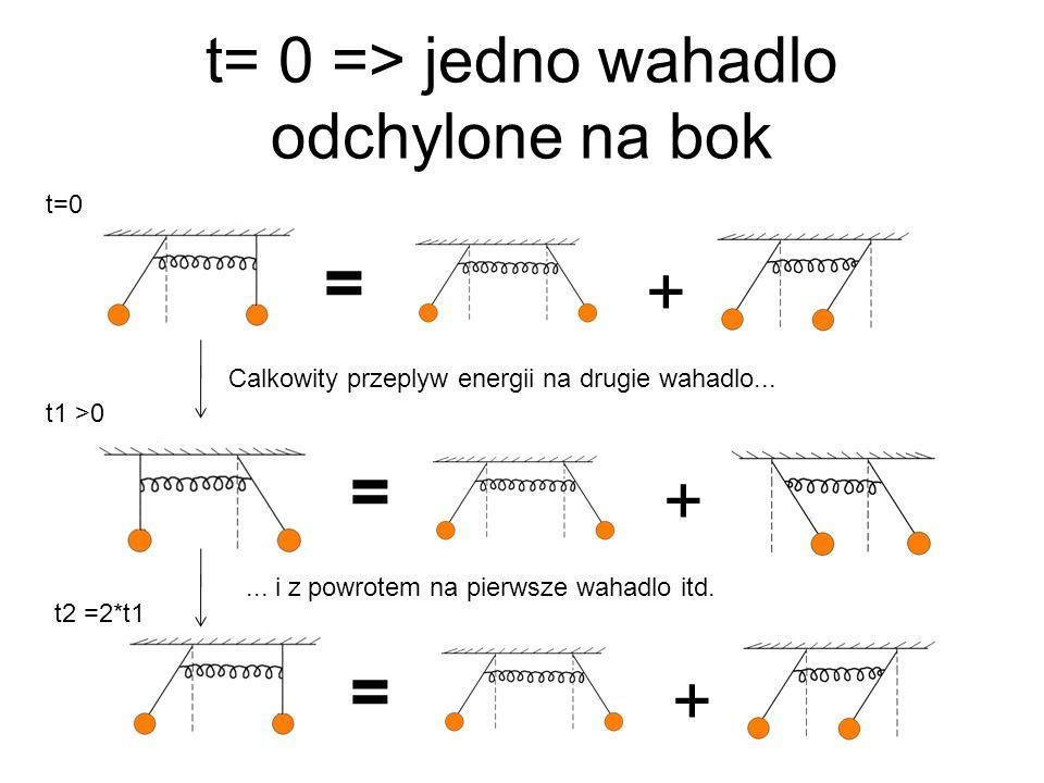 t= 0 => jedno wahadlo odchylone na bok + = + = Calkowity przeplyw energii na drugie wahadlo... t=0 t1 >0 = + t2 =2*t1... i z powrotem na pierwsze waha