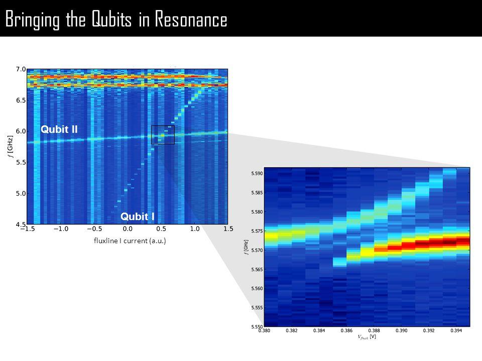 Bringing the Qubits in Resonance fluxline I current (a.u.) Qubit II Qubit I