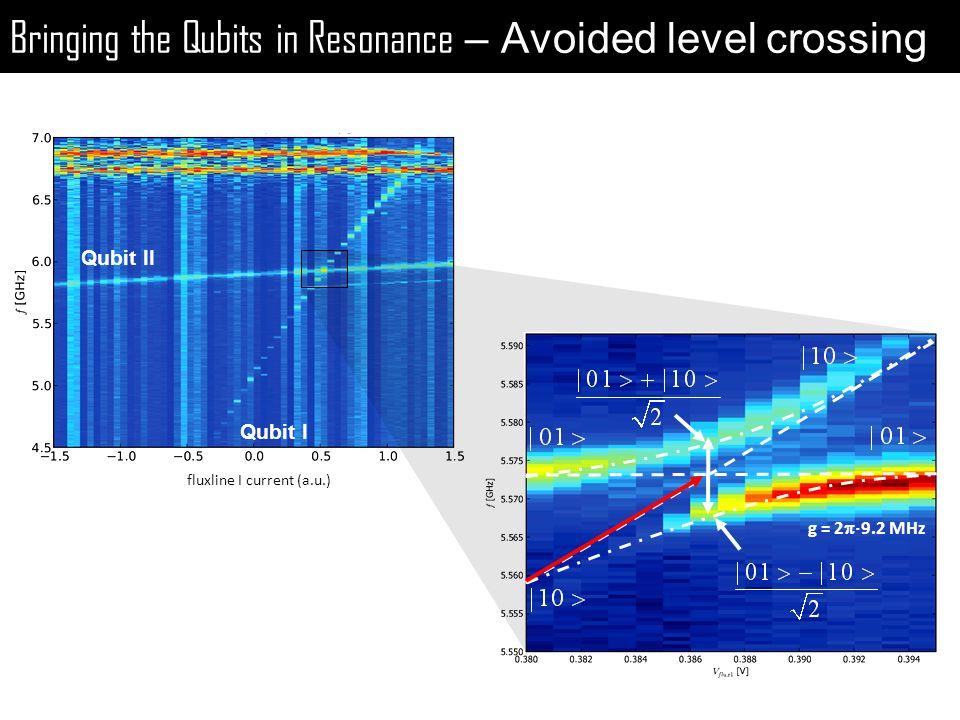 Bringing the Qubits in Resonance – Avoided level crossing fluxline I current (a.u.) g = 2 9.2 MHz Qubit II Qubit I