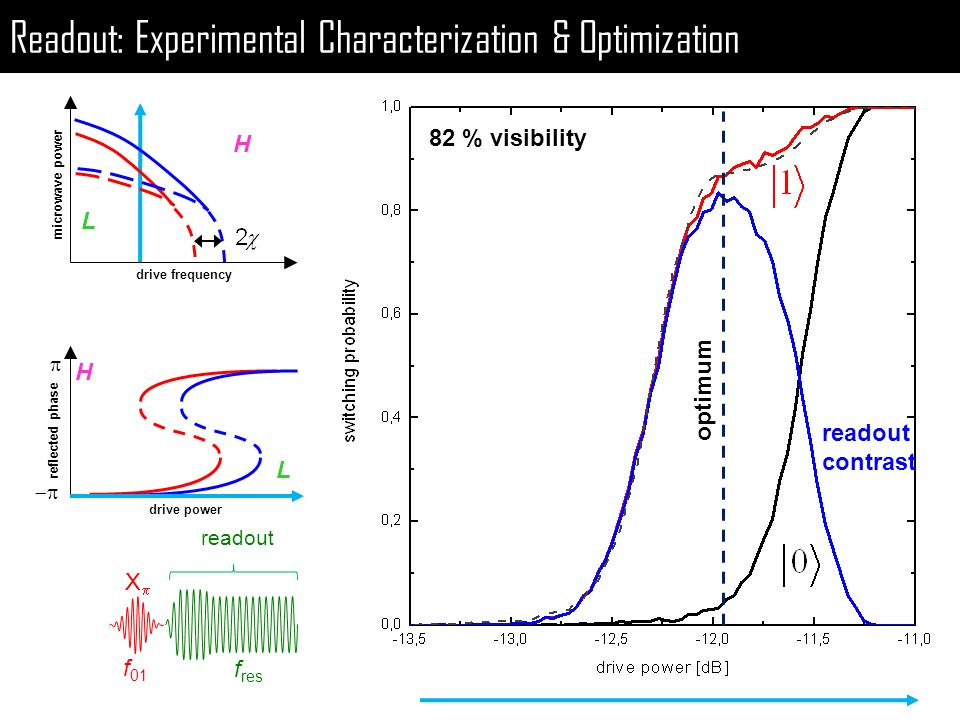 Readout: Experimental Characterization & Optimization H L microwave power H L reflected phase drive frequency 82 % visibility X f 01 f res readout con