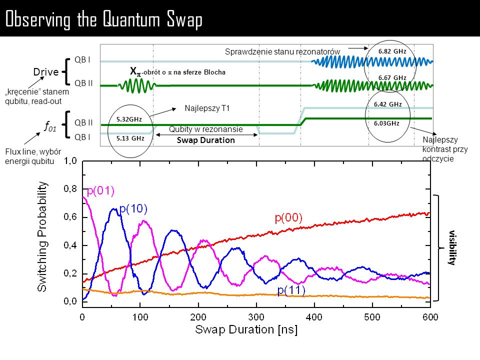 Observing the Quantum Swap visibility 5.13 GHz 5.32GHz 6.82 GHz 6.42 GHz Drive QB I QB II QB I f 01 Swap Duration 6.67 GHz 6.03GHz X -obrót o na sferz