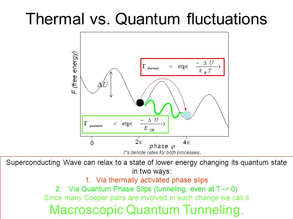 Thermal vs. Quantum fluctuations U s denote rates for both processes. Superconducting Wave can relax to a state of lower energy changing its quantum s