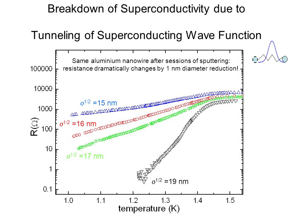Breakdown of Superconductivity due to Tunneling of Superconducting Wave Function 1/2 =19 nm 1/2 =17 nm 1/2 =16 nm 1/2 =15 nm Same aluminium nanowire a