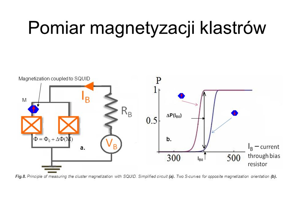 Pomiar magnetyzacji klastrów M Magnetization coupled to SQUID a. P(I B0 ) I B0 b. Fig.8. Principle of measuring the cluster magnetization with SQUID.