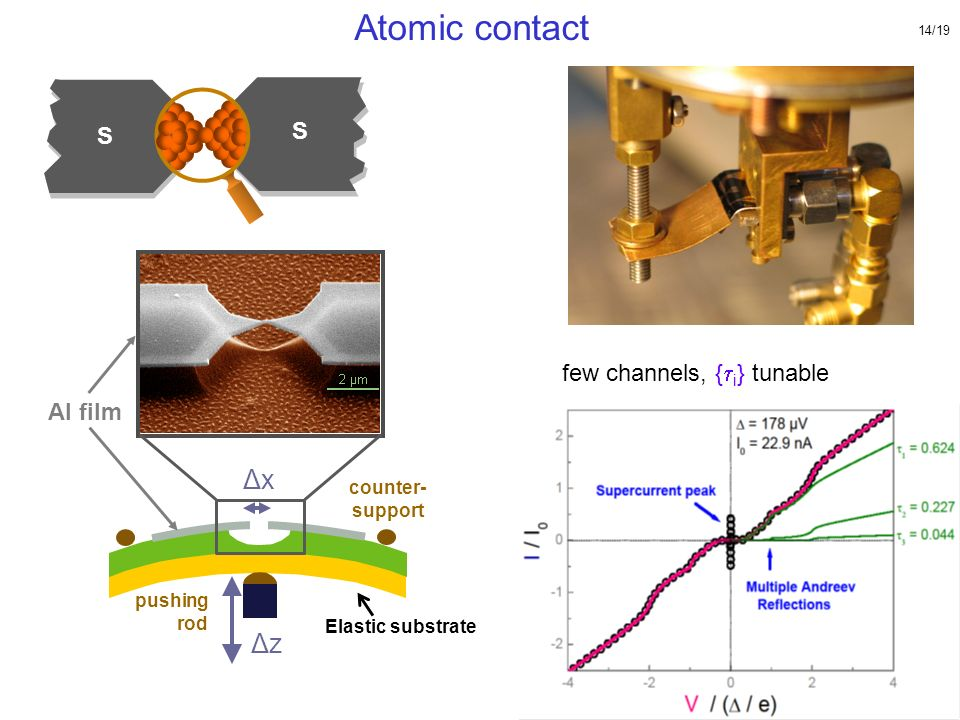 S S Atomic contact few channels, { i } tunable Al film ΔxΔx pushing rod counter- support Elastic substrate ΔzΔz { i } measurable 14/19