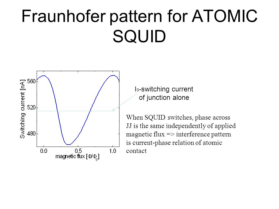 Fraunhofer pattern for ATOMIC SQUID I 0 -switching current of junction alone When SQUID switches, phase across JJ is the same independently of applied