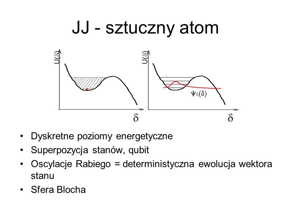 JJ - sztuczny atom Dyskretne poziomy energetyczne Superpozycja stanów, qubit Oscylacje Rabiego = deterministyczna ewolucja wektora stanu Sfera Blocha