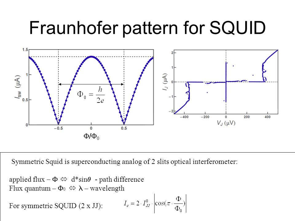 Fraunhofer pattern for SQUID Symmetric Squid is superconducting analog of 2 slits optical interferometer: applied flux d*sin - path difference Flux qu