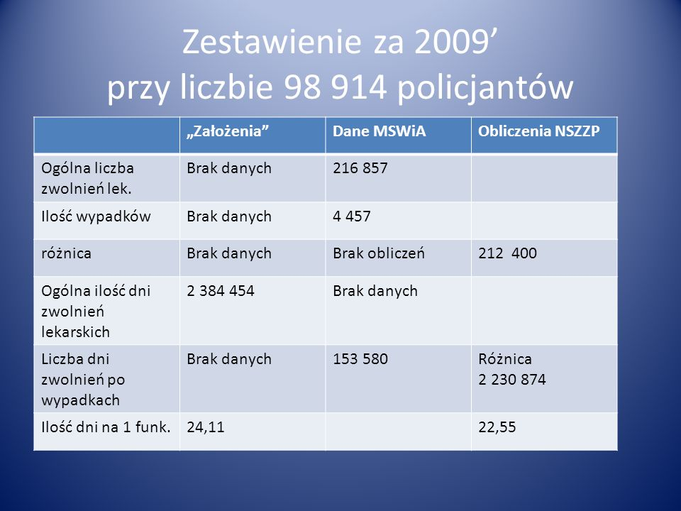 Zestawienie za 2009 przy liczbie 98 914 policjantów ZałożeniaDane MSWiAObliczenia NSZZP Ogólna liczba zwolnień lek. Brak danych216 857 Ilość wypadkówB