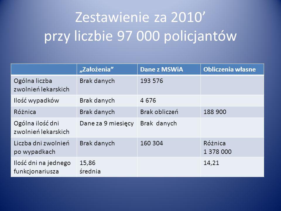 Zestawienie za 2010 przy liczbie 97 000 policjantów ZałożeniaDane z MSWiAObliczenia własne Ogólna liczba zwolnień lekarskich Brak danych193 576 Ilość