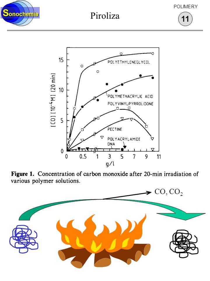 Piroliza 11 S onochemia POLIMERY CO, CO 2