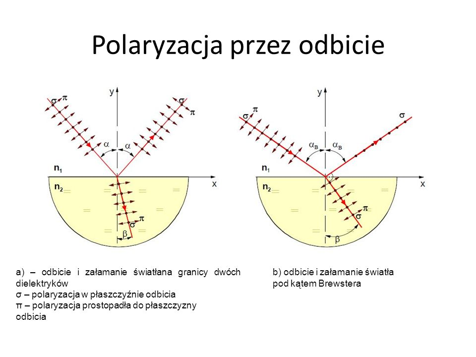 Polaryzacja przez odbicie a) – odbicie i załamanie światłana granicy dwóch dielektryków σ – polaryzacja w płaszczyźnie odbicia π – polaryzacja prostop