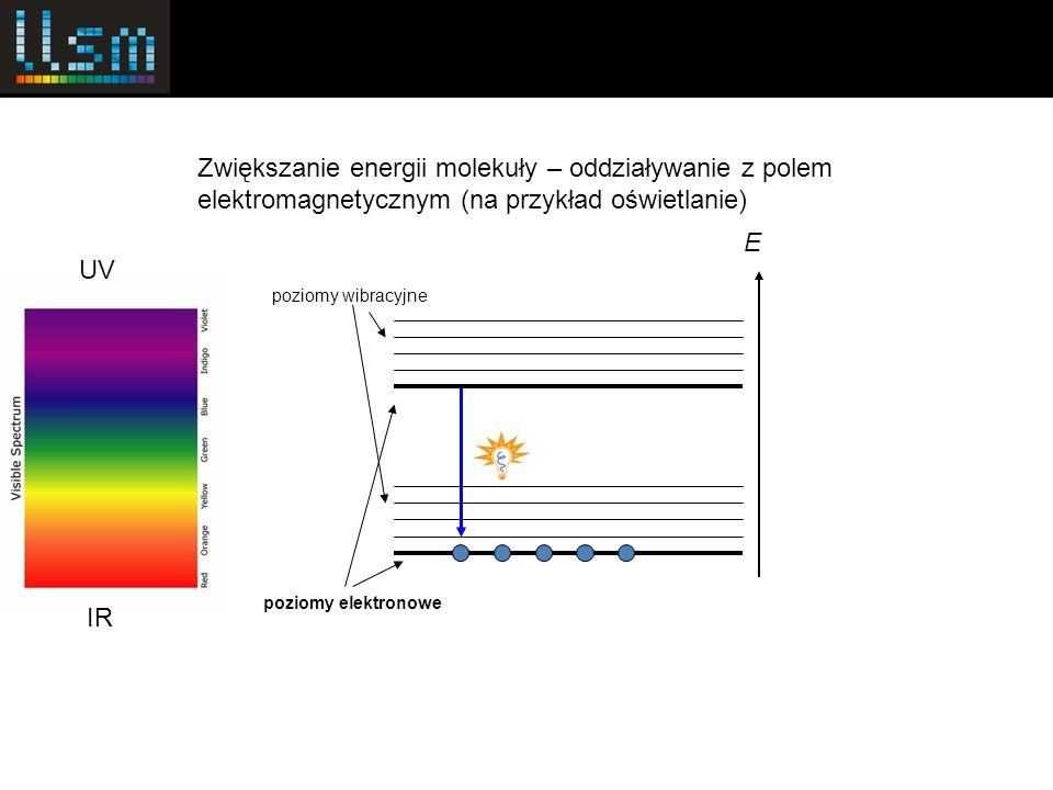 poziomy elektronowe poziomy wibracyjne E Zwiększanie energii molekuły – oddziaływanie z polem elektromagnetycznym (na przykład oświetlanie) UV IR