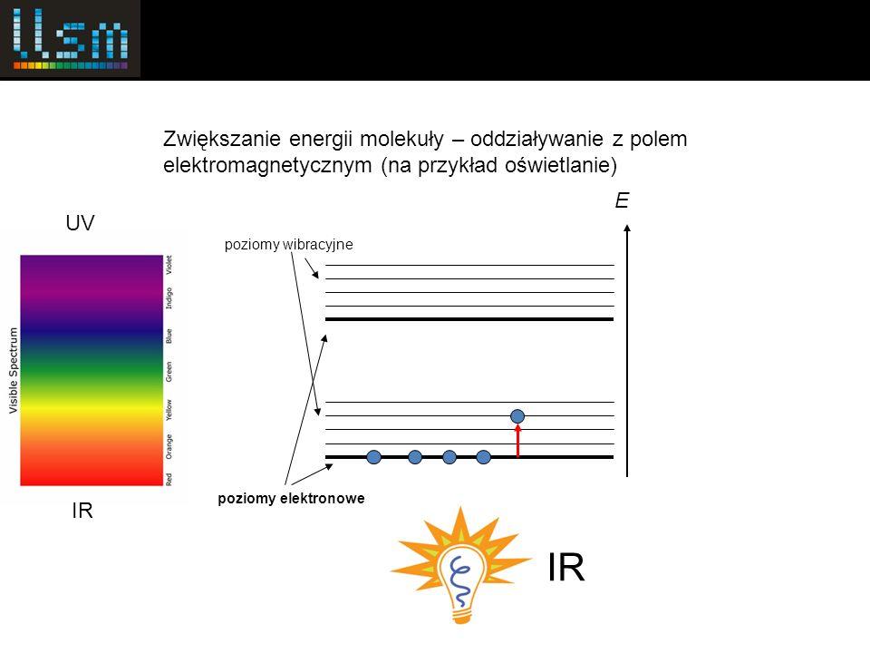 poziomy elektronowe poziomy wibracyjne E Zwiększanie energii molekuły – oddziaływanie z polem elektromagnetycznym (na przykład oświetlanie) IR UV IR