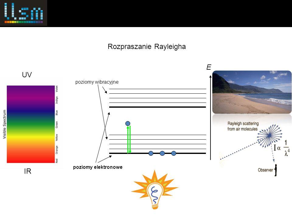 poziomy elektronowe poziomy wibracyjne E Rozpraszanie Ramana UV IR Biorąc różnicę energii światła padającego i rozproszonego, poznajemy energię drgań molekuł.