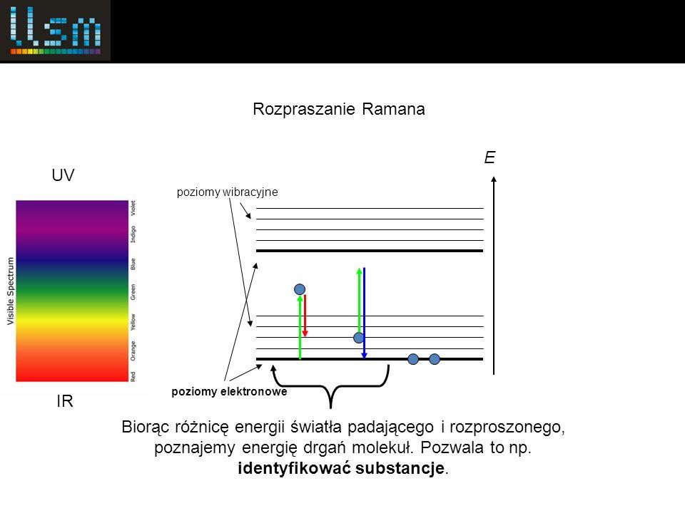 poziomy elektronowe poziomy wibracyjne E Rozpraszanie Ramana UV IR Biorąc różnicę energii światła padającego i rozproszonego, poznajemy energię drgań