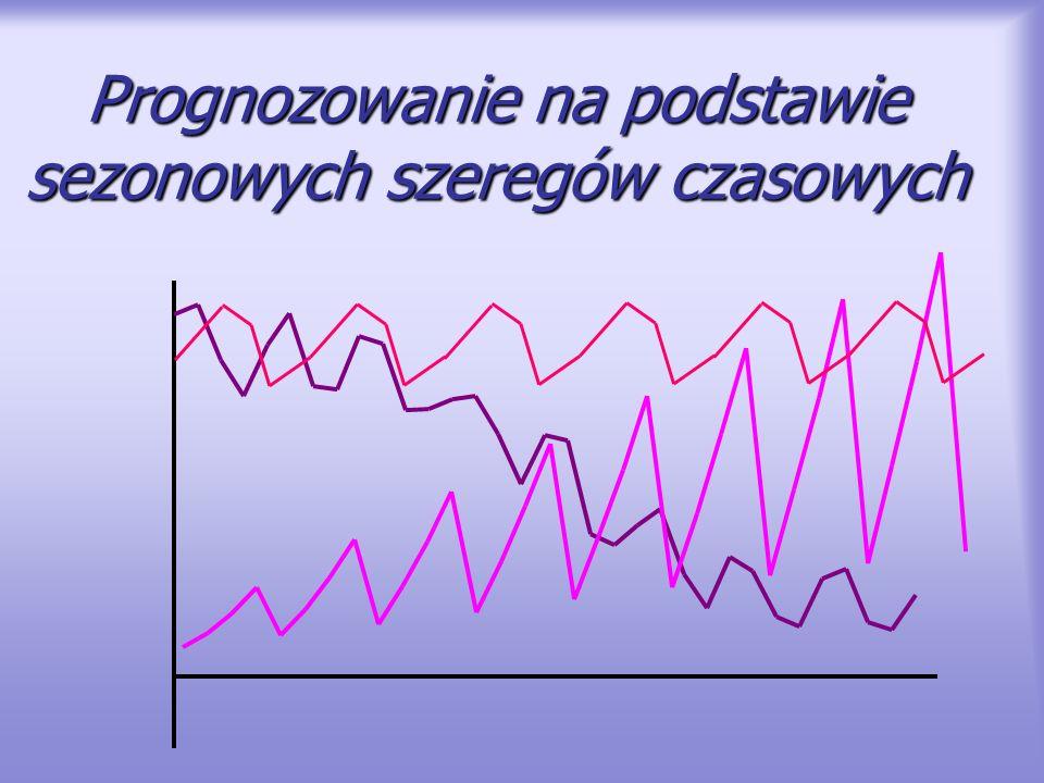 Identyfikacja składowych szeregu – trend i sezonowość Dwuczynnikowa analiza wariancji (ANOVA) Hipotezy: o równości wartości przeciętnych między grupami dla różnych wariantów czynnika A – sezonu (występuje sezonowość), o równości wartości przeciętnych między grupami dla różnych wariantów czynnika B – cyklu – roku (występuje trend), (zakłada się addytywny charakter zmian) Rok czynnik B 199519961997199819992000 kwa rtał A k134763785,35233,86742,56929,27807,7 k24753,35874,27454,39844,51022211048,3 k35452,67273,59467,612259,61278113598,4 k467609209,111759,814712,117782,818837,6