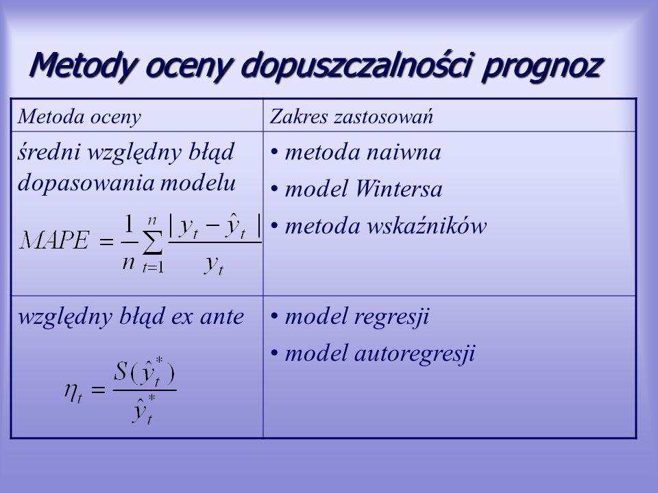 Metody oceny dopuszczalności prognoz Metoda ocenyZakres zastosowań średni względny błąd dopasowania modelu metoda naiwna model Wintersa metoda wskaźni