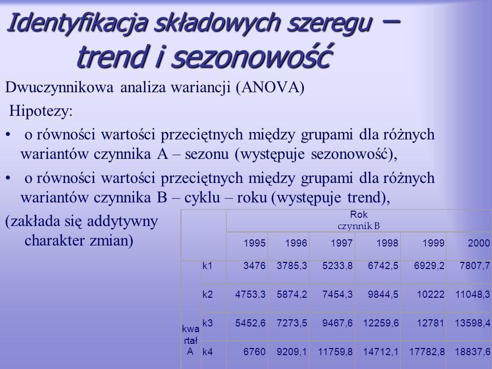 Identyfikacja składowych szeregu – trend i sezonowość Dwuczynnikowa analiza wariancji (ANOVA) Hipotezy: o równości wartości przeciętnych między grupam