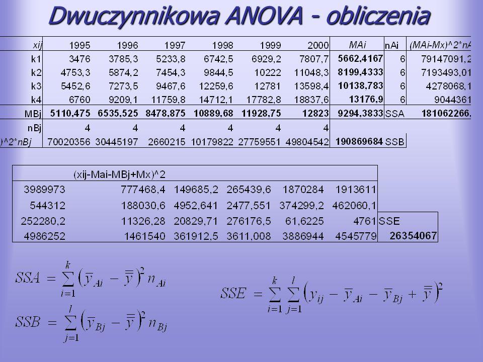 Dwuczynnikowa ANOVA - tabela Źródło wariancji SSdfMSFWartość-pTest F A kwartał 181062266 3 k-1 6035408934,355,82E-073,287 B rok 190869684 5 l-1 3817393721,732,21E-062,901 E Błąd 26354067 15 (n-1) (k-1) 1756938 H0: czynnik A nie jest istotnyH0: czynnik B nie jest istotny