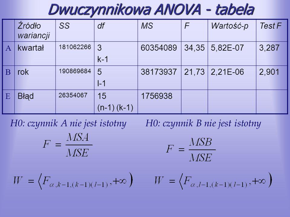 Dwuczynnikowa ANOVA - tabela Źródło wariancji SSdfMSFWartość-pTest F A kwartał 181062266 3 k-1 6035408934,355,82E-073,287 B rok 190869684 5 l-1 381739
