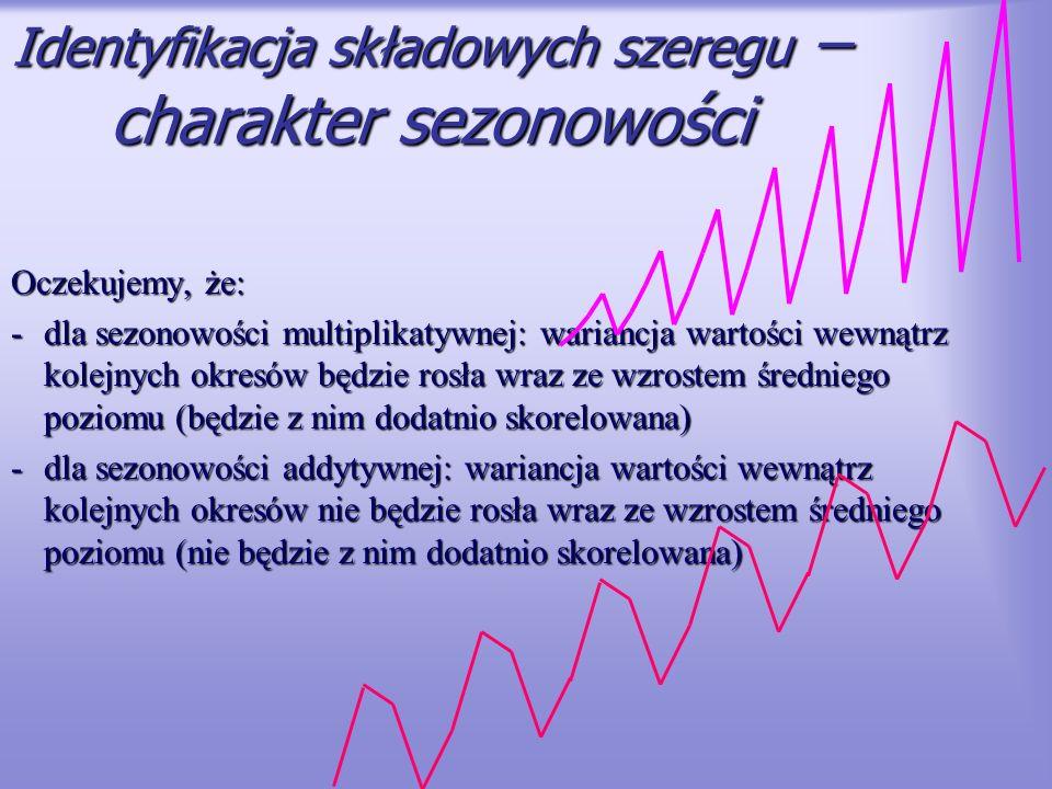 Identyfikacja składowych szeregu – charakter sezonowości Oczekujemy, że: -dla sezonowości multiplikatywnej: wariancja wartości wewnątrz kolejnych okre