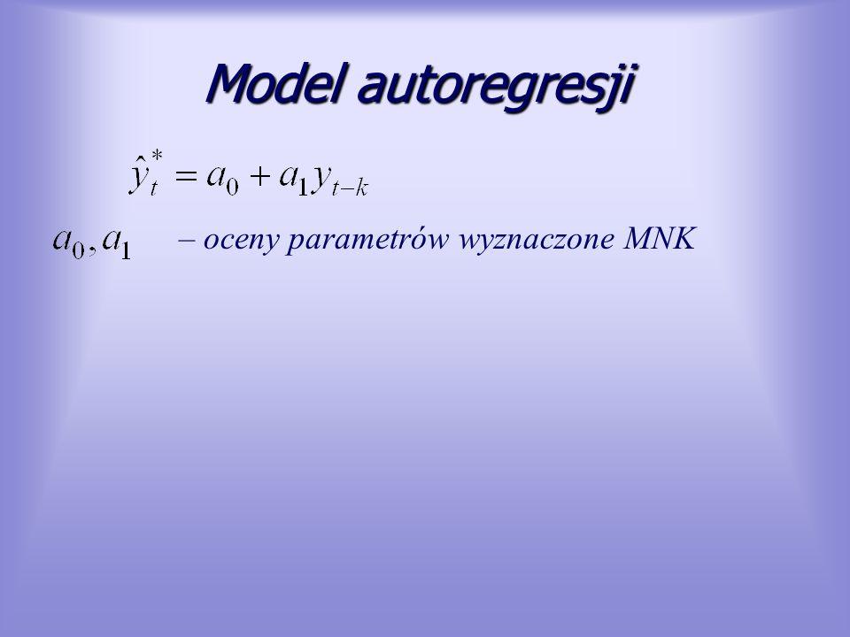 Model autoregresji – oceny parametrów wyznaczone MNK