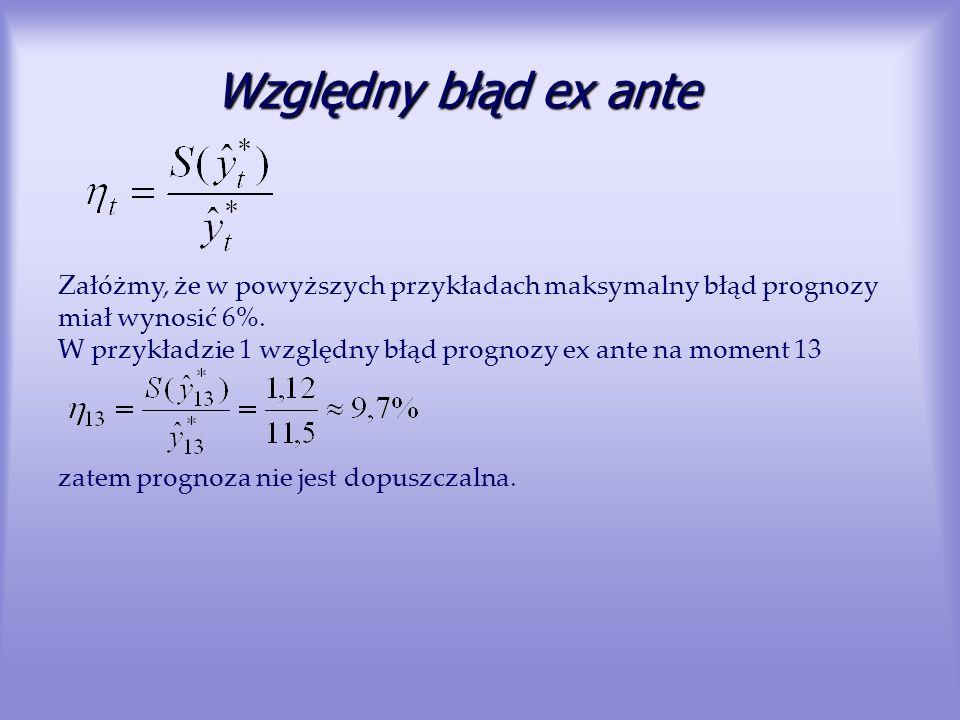 Względny błąd ex ante Załóżmy, że w powyższych przykładach maksymalny błąd prognozy miał wynosić 6%. W przykładzie 1 względny błąd prognozy ex ante na