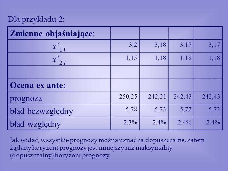 Zmienne objaśniające: x * 1 t 3,23,183,17 x * 2 t 1,151,18 Ocena ex ante: prognoza 250,25242,21242,43 błąd bezwzględny 5,785,735,72 błąd względny 2,3%