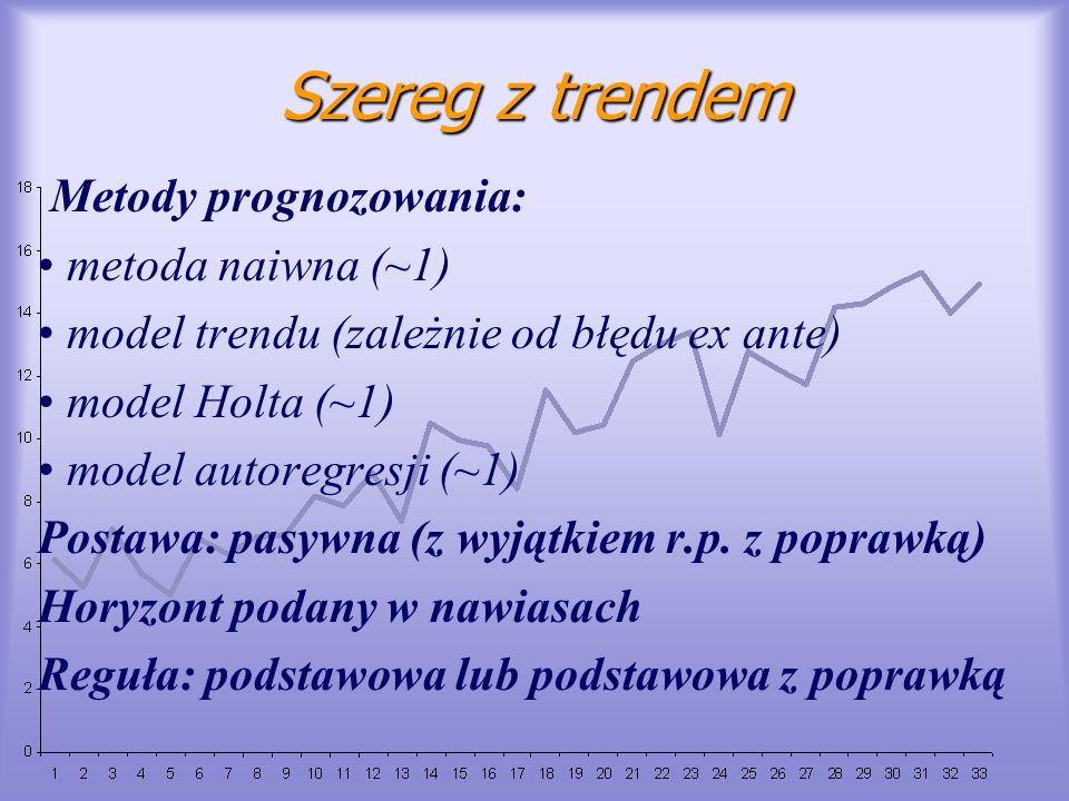 Szereg z trendem Metody prognozowania: metoda naiwna (~1) model trendu (zależnie od błędu ex ante) model Holta (~1) model autoregresji (~1) Postawa: p