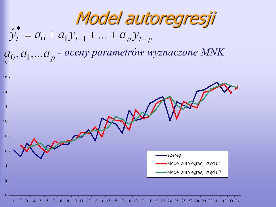 Model autoregresji - oceny parametrów wyznaczone MNK