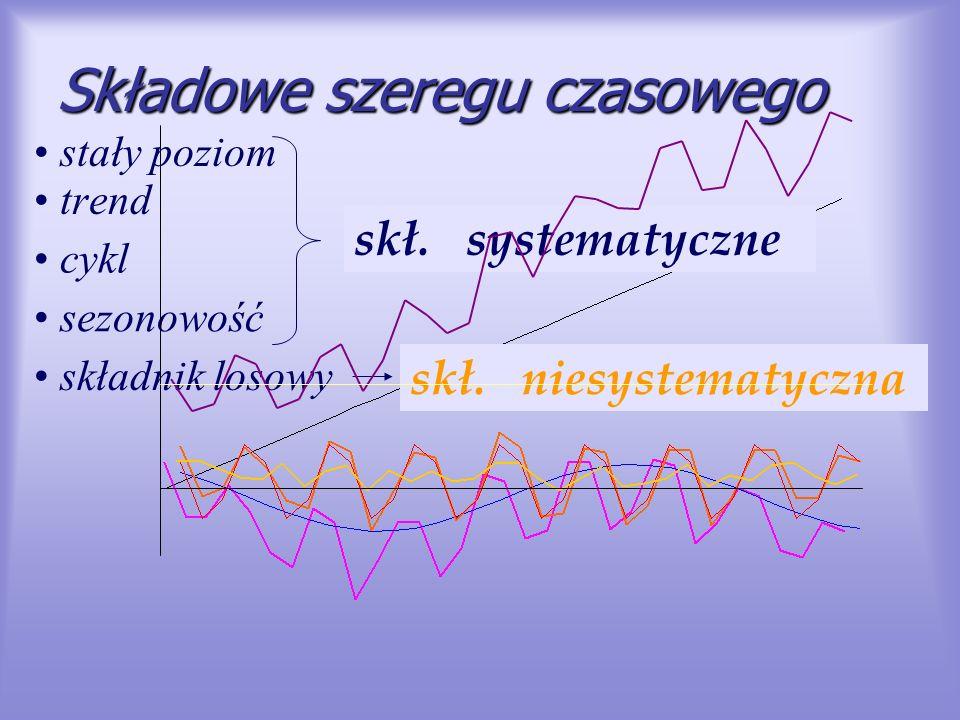 Składowe szeregu czasowego trend cykl sezonowość składnik losowy skł. systematyczne skł. niesystematyczna stały poziom