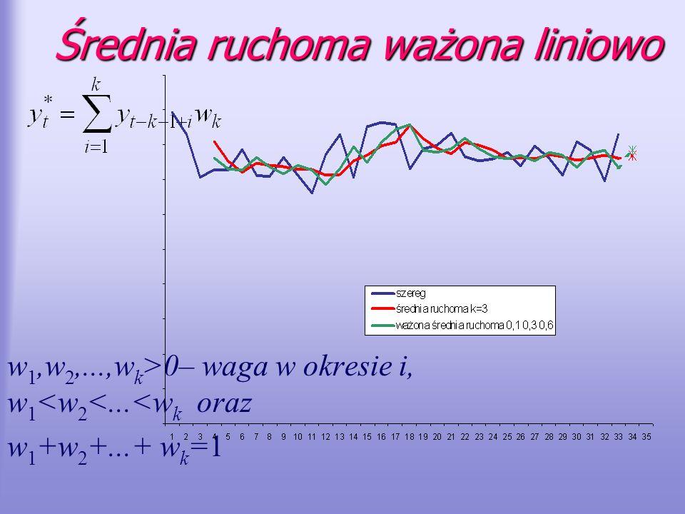 Średnia ruchoma ważona liniowo w 1,w 2,...,w k >0– waga w okresie i, w 1 <w 2 <...<w k oraz w 1 +w 2 +...+ w k =1