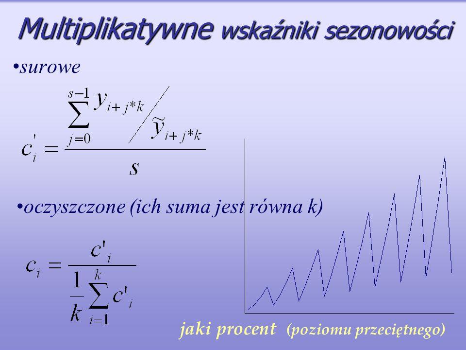 Multiplikatywne wskaźniki sezonowości surowe oczyszczone (ich suma jest równa k) jaki procent (poziomu przeciętnego)