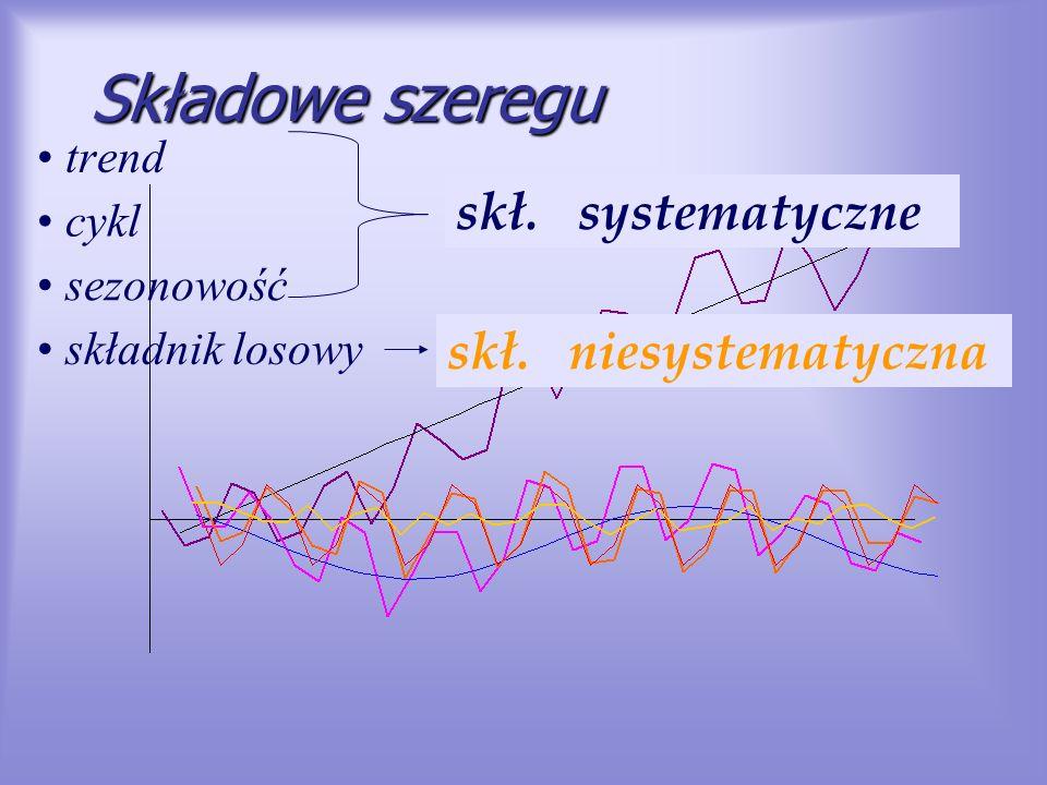 Składowe szeregu trend cykl sezonowość składnik losowy skł. systematyczne skł. niesystematyczna