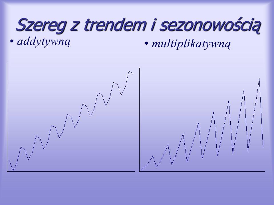 Szereg z trendem i sezonowością addytywną multiplikatywną