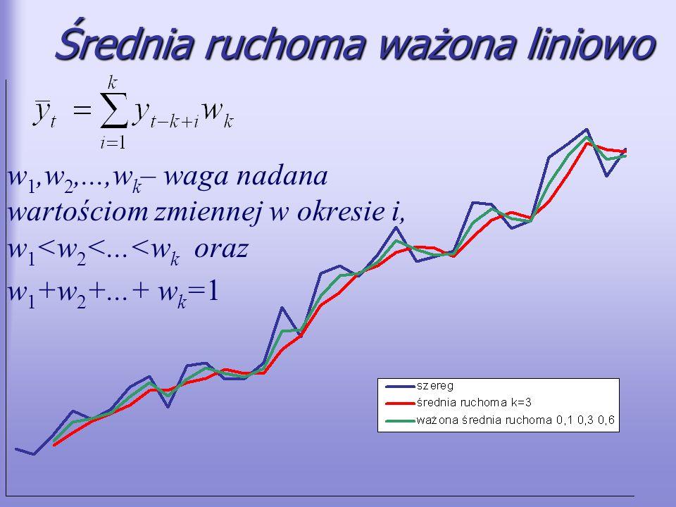 Średnia ruchoma ważona liniowo w 1,w 2,...,w k – waga nadana wartościom zmiennej w okresie i, w 1 <w 2 <...<w k oraz w 1 +w 2 +...+ w k =1