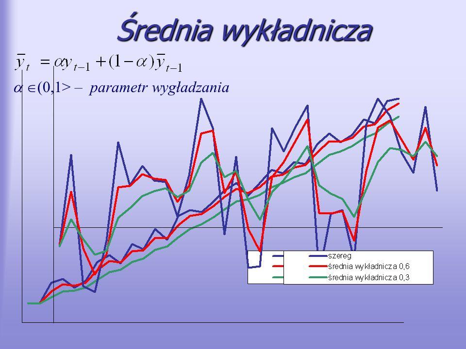 Średnia wykładnicza (0,1> – parametr wygładzania