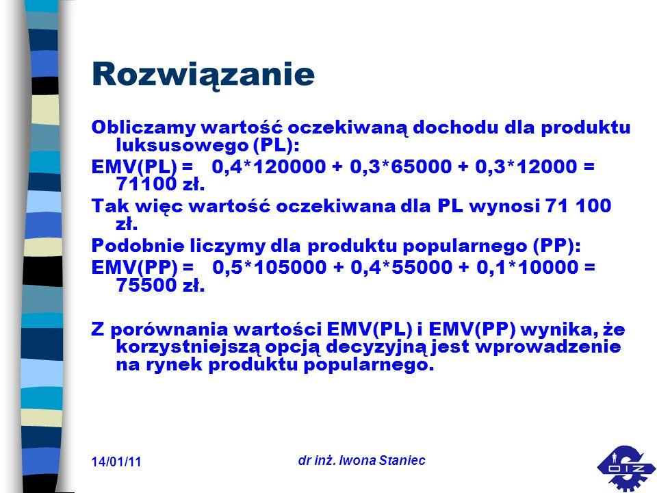 14/01/11 dr inż. Iwona Staniec Rozwiązanie Obliczamy wartość oczekiwaną dochodu dla produktu luksusowego (PL): EMV(PL) = 0,4*120000 + 0,3*65000 + 0,3*