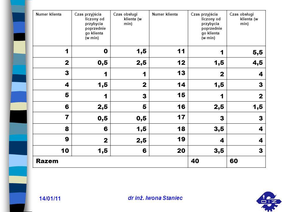 14/01/11 dr inż. Iwona Staniec Numer klientaCzas przyjścia liczony od przybycia poprzednie go klienta (w min) Czas obsługi klienta (w min) Numer klien