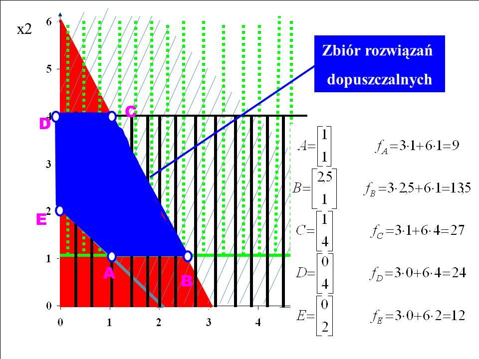 x1 x2 Zbiór rozwiązań dopuszczalnych A D E B C 2 x 1 + x 2 6 x 1 + x 2 2 x 2 1 x 2 4