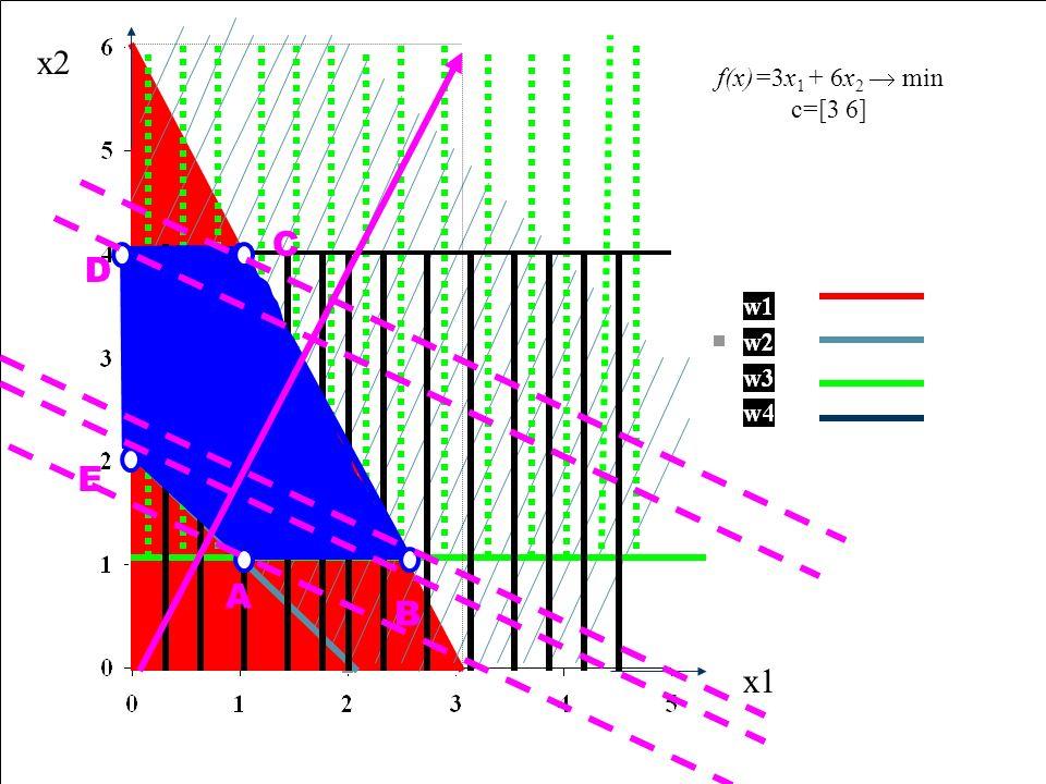 Zadnie pierwotne n Max f.celu n Współczynniki f.