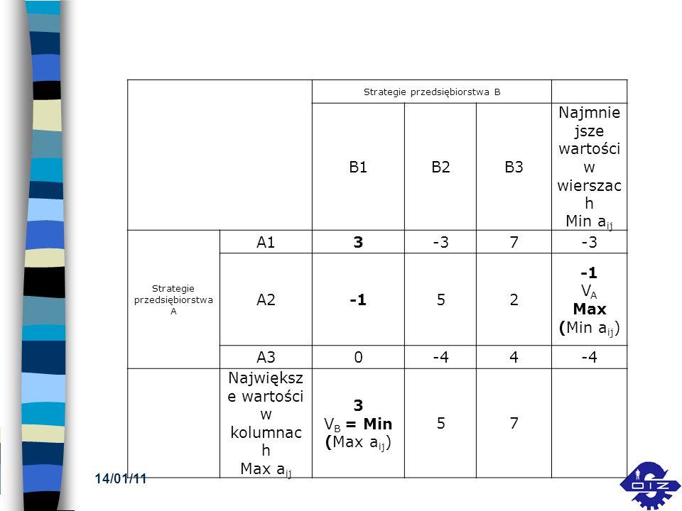 Strategie przedsiębiorstwa B B1B2B3 Najmnie jsze wartości w wierszac h Min a ij Strategie przedsiębiorstwa A A13-37 A252 V A Max (Min a ij ) A30-44