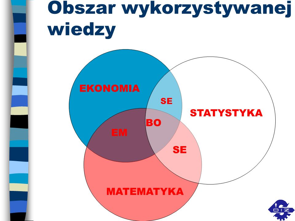 Obszar wykorzystywanej wiedzy EKONOMIA MATEMATYKA STATYSTYKA EM SE BO