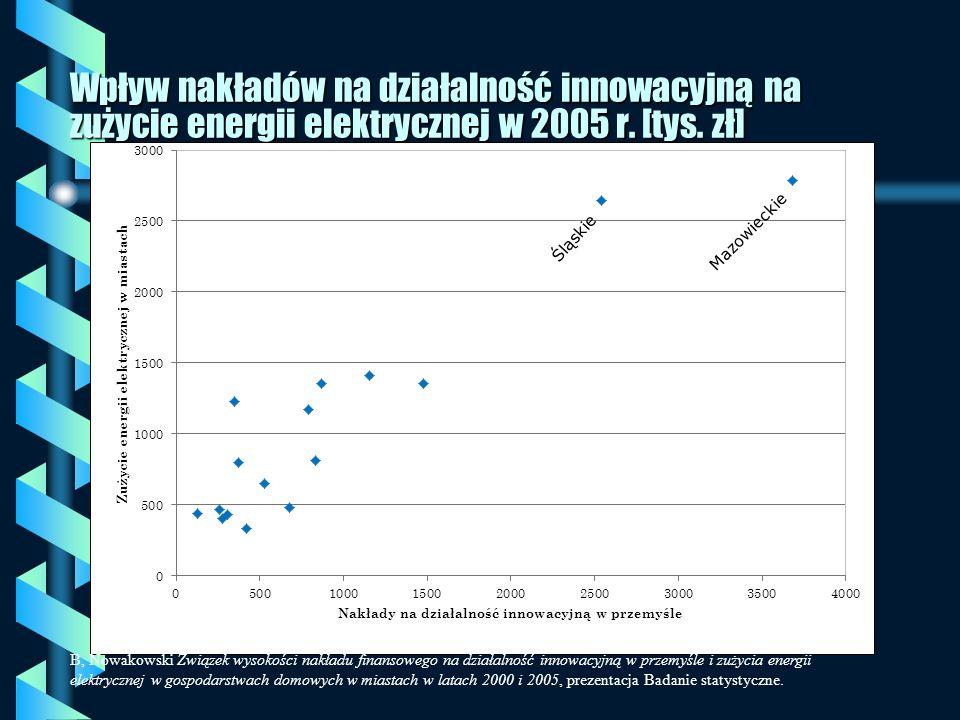 Wpływ nakładów na działalność innowacyjną na zużycie energii elektrycznej w 2005 r. [tys. zł] B, Nowakowski Związek wysokości nakładu finansowego na d