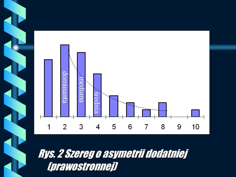 Rys. 2 Szereg o asymetrii dodatniej (prawostronnej) dominanta mediana średnia